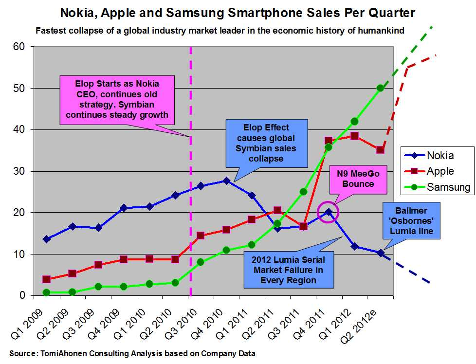 nokias failure Way back in december, nokia announced its new flagship smartphone would roll  into town ready to take on the iphone for touchscreen.