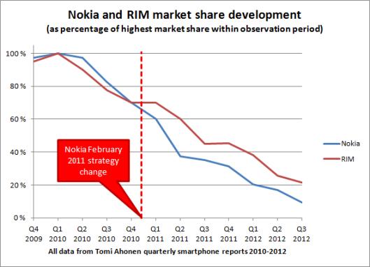 nokia_rim_market_shares_relative