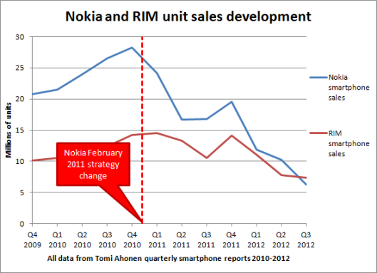 nokia_rim_unit_sales_absolute