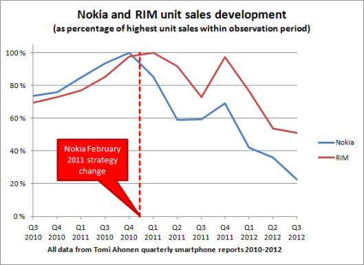 nokia_rim_unit_sales_relative