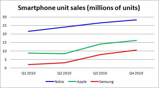 unit_sales_2010_zoom_in