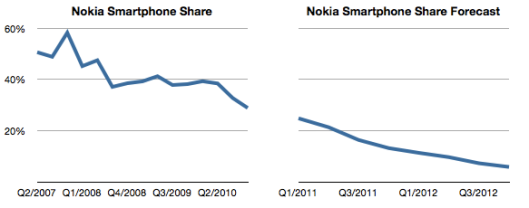 NokiaSmartphoneShare2011-2012Asymco