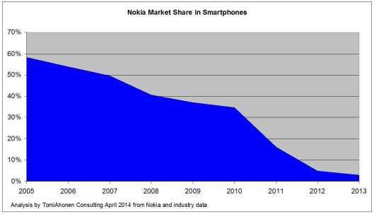 nokia_market_share_annual_tomi_ahonen