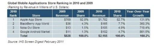 app_store_revenues_2009_2010